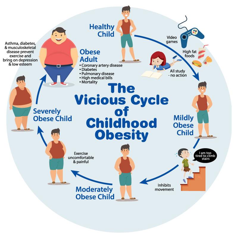childhood obesity \u2013 the heart foundation